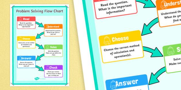RUCSAC Flow Chart Display Poster - rucsac, flow chart, display poster, display, poster