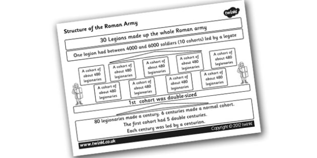 Structure of the Roman Army Prompt - romans, roman army, roman army structure, how roman armies were structured, legions, cohorts, ks2 history, war, army