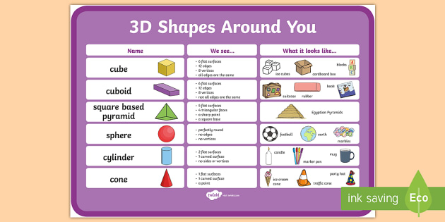 3D Shapes Properties with Examples Display Poster - 3D shapes, 3D