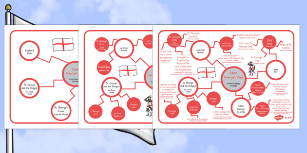 St George's Day Concept Maps Polish Translation - polish, concept map, mind map, St George's concept map
