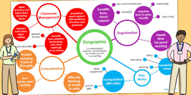 Dysgraphia Interactive Mind Map PowerPoint - SEN, SEN mind map