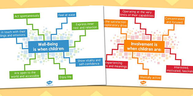 Well Being and Involvement Display Posters - display, posters