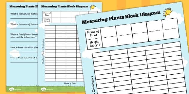 Measuring Plants Block Diagram - measuring, plants, block diagram