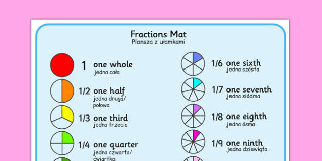 Fraction Mat Polish Translation - polish, Fraction, numeracy, fractions, half, quarter, whole, three quarters, two halves, fraction