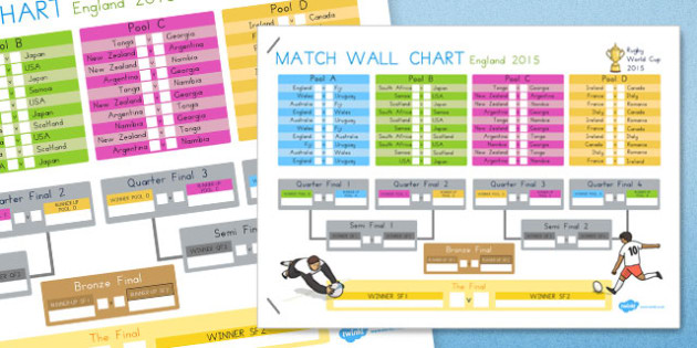 Rugby World Cup 2015 Wall Chart -PE, australia, presentation, facts, sport, international, display
