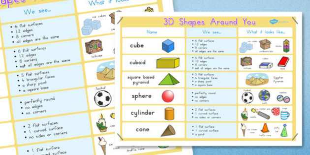 3D Shapes Properties with Examples Poster - australia, 3d, shapes