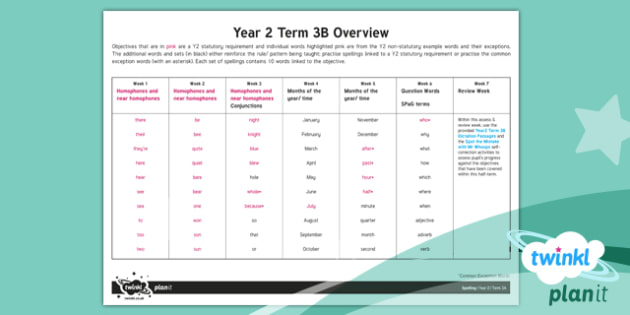 PlanIt Y2 Spelling Term 3B Overview