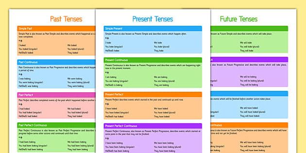 Verb Tenses Posters - verb tenses, present, past, future, simple, progressive, continuous, perfect, grammar