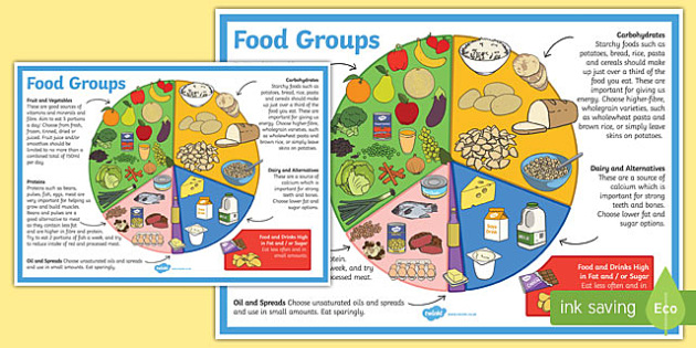 Large Food Groups Poster - food groups, healthy eating, food, food groups poster, big food groups poster, food groups display poster, food and drink