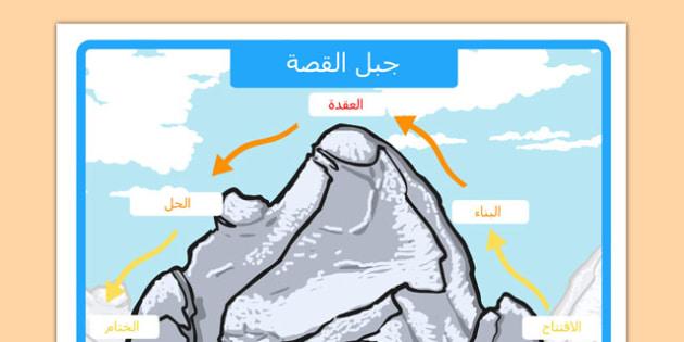 ملصق عرض جبل القصة - بوستر جبل القصة، كتابة القصة، وسائل تعليمية