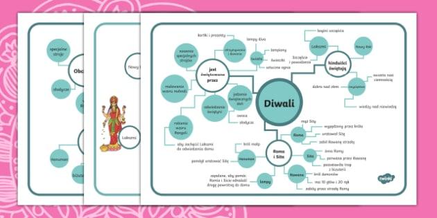 Mapa mentalna Diwali Polish
