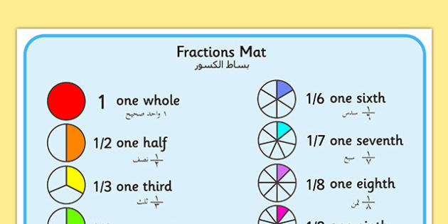 Fraction Mat Arabic Translation - arabic, Fraction, numeracy, fractions, half, quarter, whole, three quarters, two halves, fraction