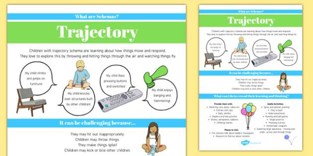 Trajectory Schema Information Poster - schemas, information, poster, display