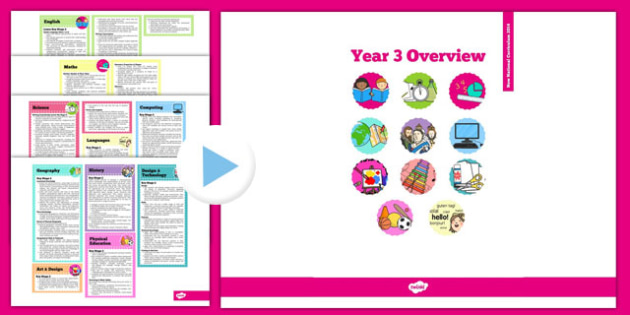 2014 Curriculum Overview PowerPoint Year 3 - Overview, Curriculum