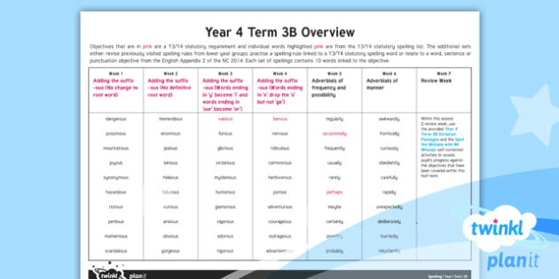 PlanIt Y4 Spelling Term 3B Overview
