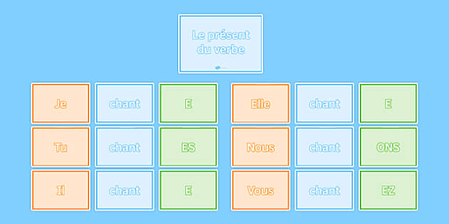 Present Tense Regular  ER Verbs Word Wall - French