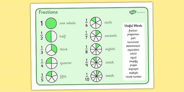 Fractions Mat - fractions mat, fraction, fractions, mat, writing mat, vocabulary, words, useful, decimal, percentage, one whole, half, third, quarter, fifth, proportion, part, numerator, denominator, equivalent, 1/3, 1/2, 1/4