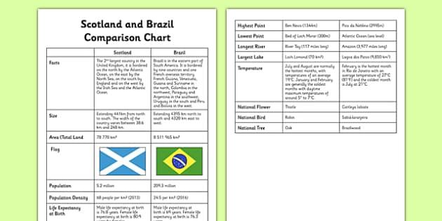 Scotland and Brazil Comparison Chart - Comparison study, Brazil, Scotland, Olympics, SOC 2-19a