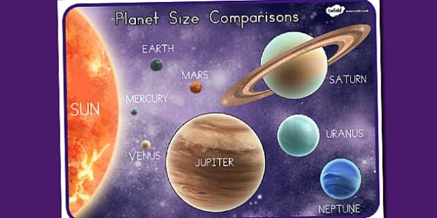 Planets Size Comparison Poster Detailed Images - australia, planets
