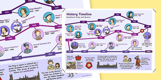 Kings and Queens Timeline Display Poster - kings, queens, timeline, poster, history, display