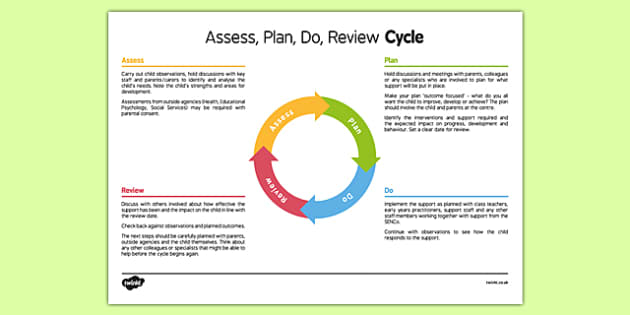 Assess, Plan, Do, Review Cycle - assess, plan, do, review, cycle