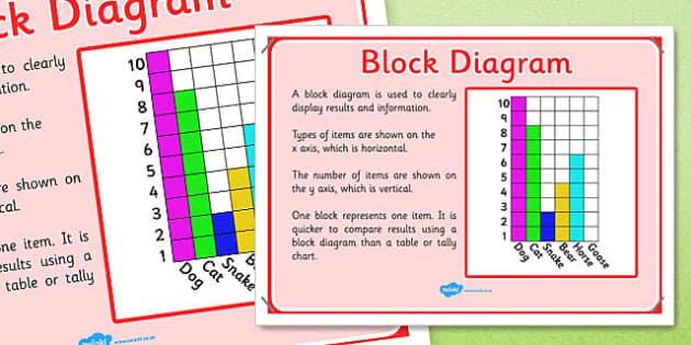 KS1 Year 2 Statistics Display Posters Block Diagram - ks1, year 2, statistics