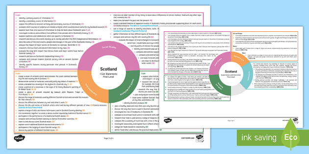 Scotland Second Level CfE Interdisciplinary Topic Web-Scottish - Interdisciplinary Topic Web (Social Studies) , topic planner , 2nd level IDL,Scottish