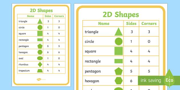 2D Shapes Properties Poster - 2D, shapes, 2D shapes, poster, 2D shape, side, corner, triangle, circle, square, rectangle, pentagon, hexagon, oval, rhombus, trapezium