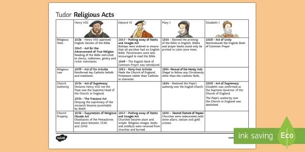 Tudor Religious Acts Information Sheet - Elizabethan Religious Settlement, Protestant, Catholics, Anglicans, compromise, Mary I, reforms, Hen