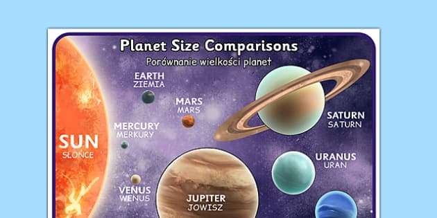 Planets Size Comparison Poster Detailed Images Polish Translation - polish, planets, size comparison, poster, display, detailed, images