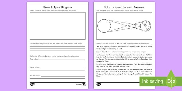 Solar Eclipse Diagram Activity Sheet Worksheet Annular – Solar and Lunar Eclipse Worksheet
