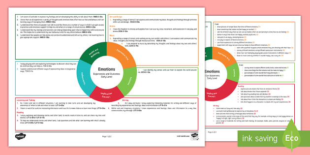 Emotions Early Level CfE Interdisciplinary Topic Web - Scottish CfE, cross curricular, plan, planner, planning, overview, IDL, HWB, Health and Wellbeing, f
