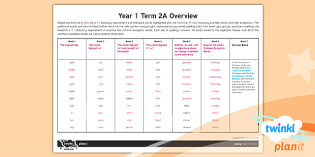 PlanIt Y1 Spelling Term 2A Overview