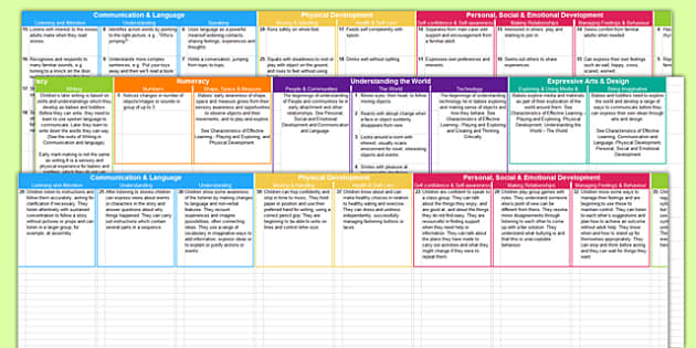 Editable Bank of Early Years Outcomes Statements Split into Ages and Stages