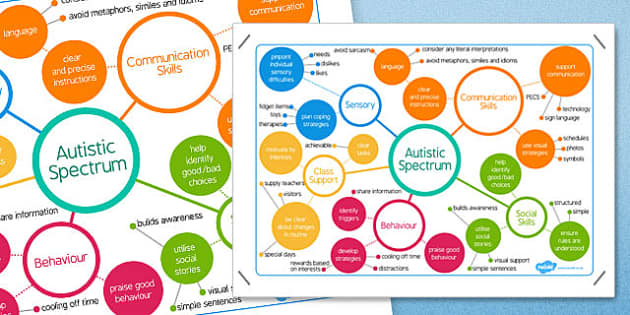 Autism Spectrum Mind Map - australia, autism, spectrum, mind map