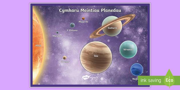 Cymharu Meintiau Planedau Poster Arddangos A4 - Planedau, Mawrth, Mercher, Iau, Gwener, Sadwrn, Y Ddaear, Neifion, Wranws, poster, Yr Haul, Cysawd y
