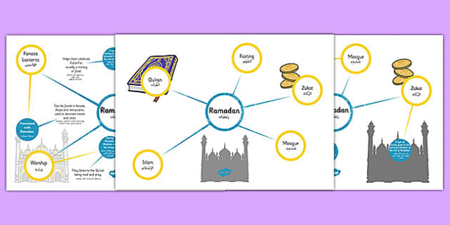 Ramadan Differentiated Concept Maps Arabic Translation - arabic, concept map, mind map, Ramadan, Ramadan concept map