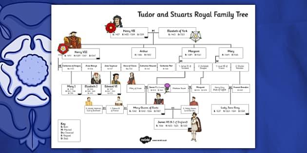 Tudors and Stuarts Royal Family Tree - tudors, stuarts, royal