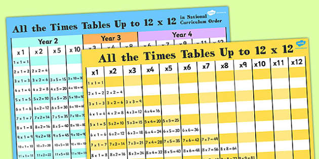 Tables Grids Pack - times tables, multiply, grids, pack