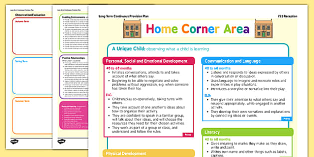 Home Corner Continuous Provision Plan Posters Reception FS2