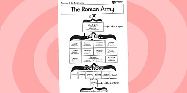 Roman Army Structure Visual Aid - roman, roman army, visual aid