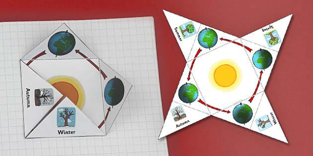 Seasons Earth Position Interactive Visual Aid - weather, seasons