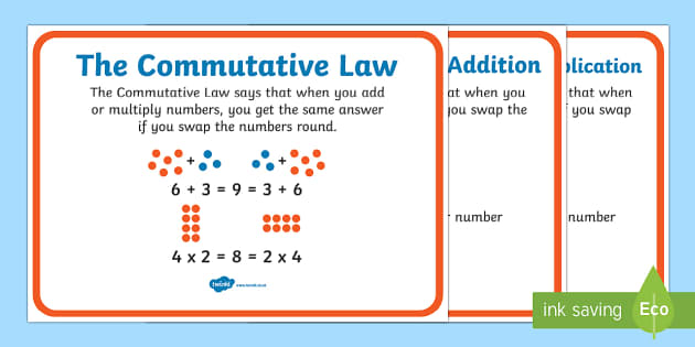 The Commutative Law Display Posters