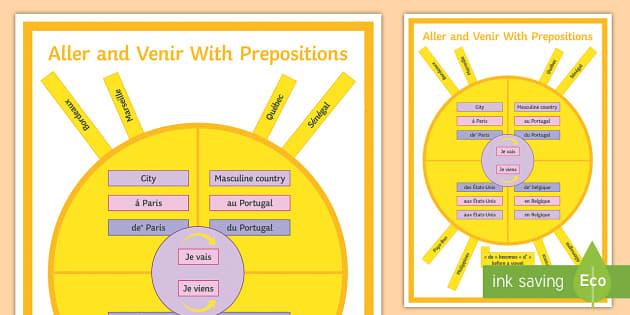 Aller and Venir with Prepositions Display Poster - French Grammar, prepositions, aller, venir, de, à prépositions, poster,French