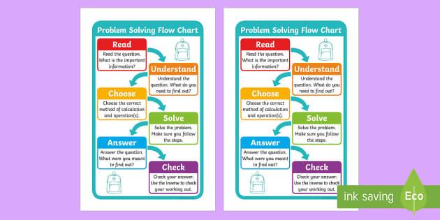 IKEA Tolsby Rucsac Flow Chart - ikea tolsby, ikea, tolsby, rucsac, flow chart, maths, mathematics, display