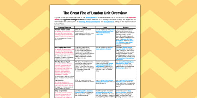 The Great Fire of London Planning Overview - planning overview