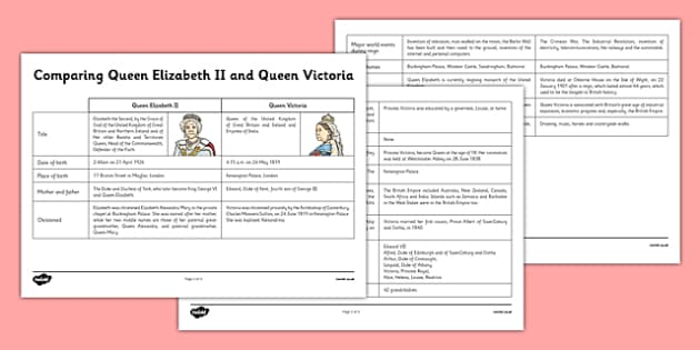 Queen Elizabeth II and Queen Victoria Comparison Factfile - queen elizabeth, queen victoria, comparison