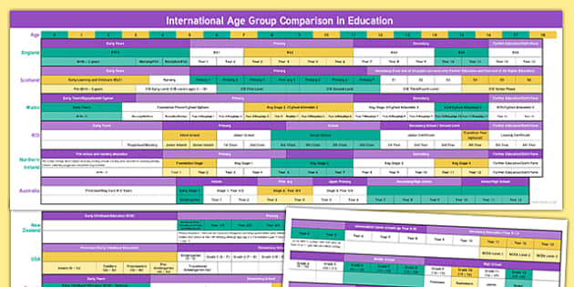 International Age Group Comparison Table Display Poster