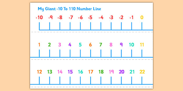 Minus 10 To 110 Number Line Display Banner - banners, displays