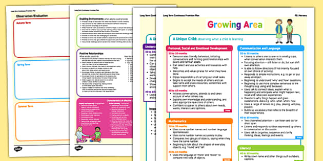 Growing Area Continuous Provision Plan Posters Nursery FS1 - EYFS, early years planning